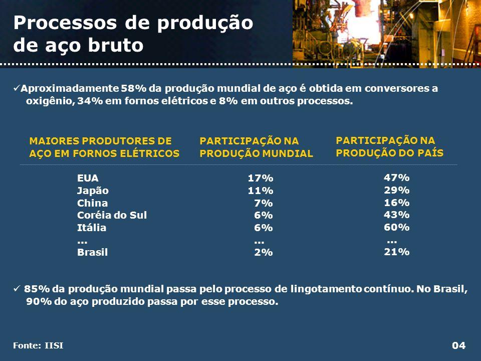 Processos de produção de aço bruto