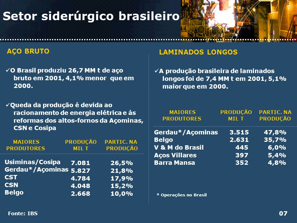 Setor siderúrgico brasileiro