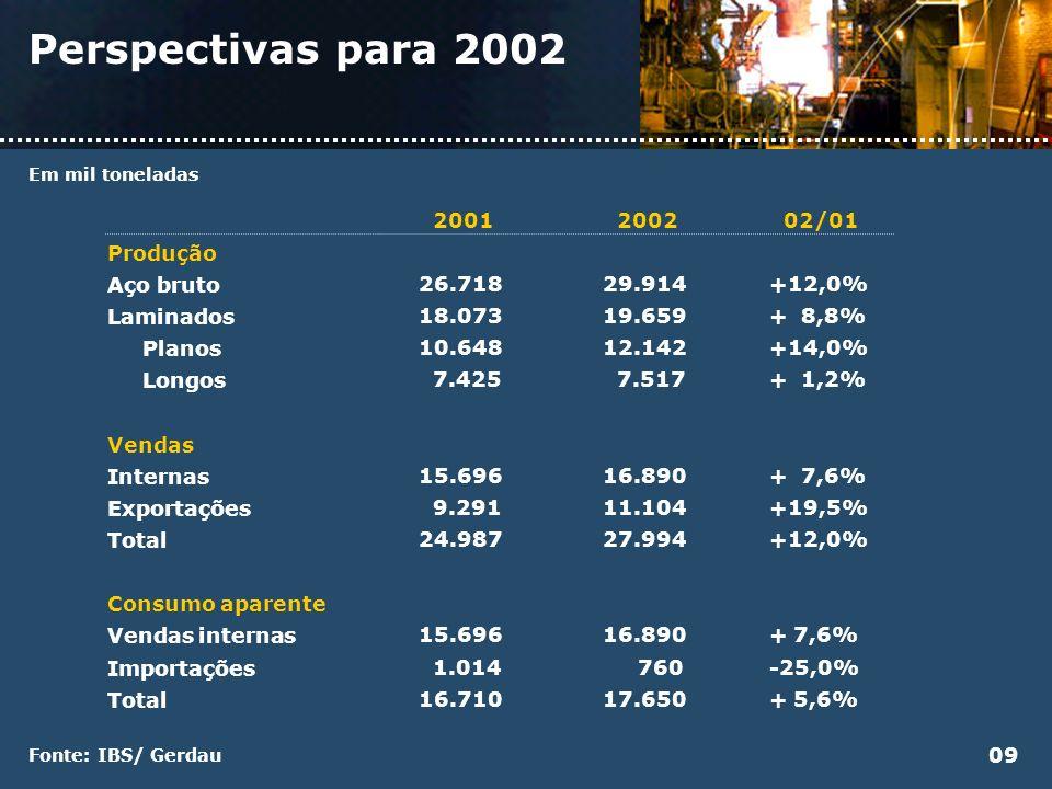 Perspectivas para 2002 Produção Aço bruto Laminados Planos Longos