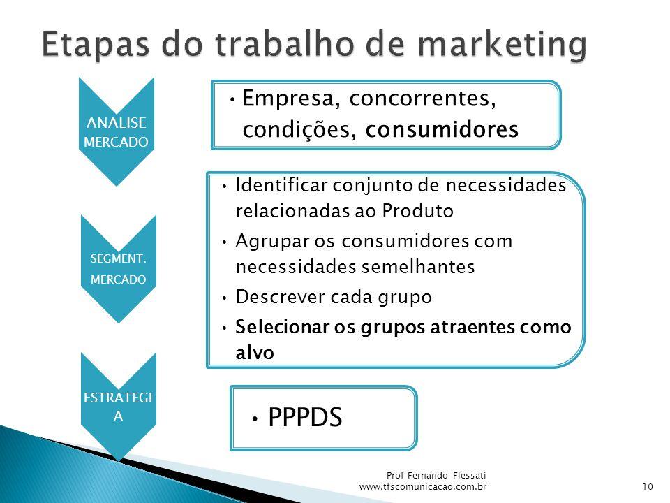 Etapas do trabalho de marketing