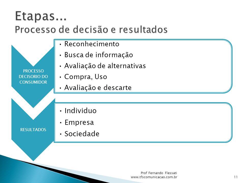 Etapas... Processo de decisão e resultados