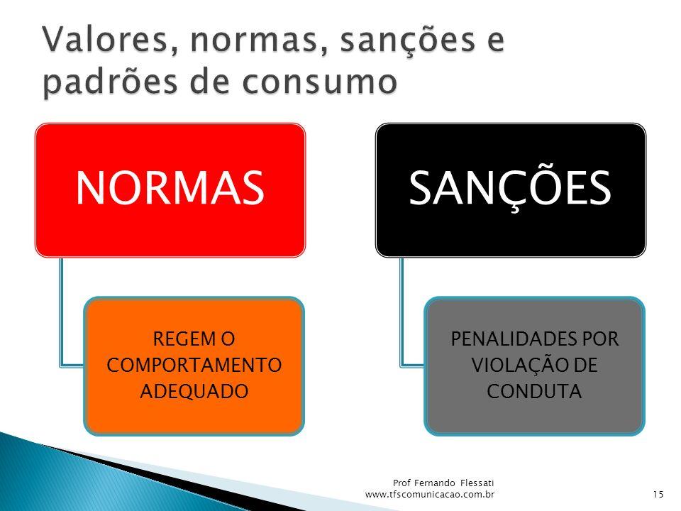 Valores, normas, sanções e padrões de consumo