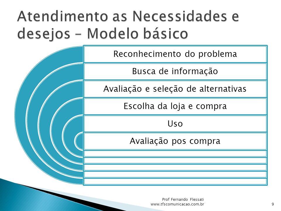 Atendimento as Necessidades e desejos – Modelo básico