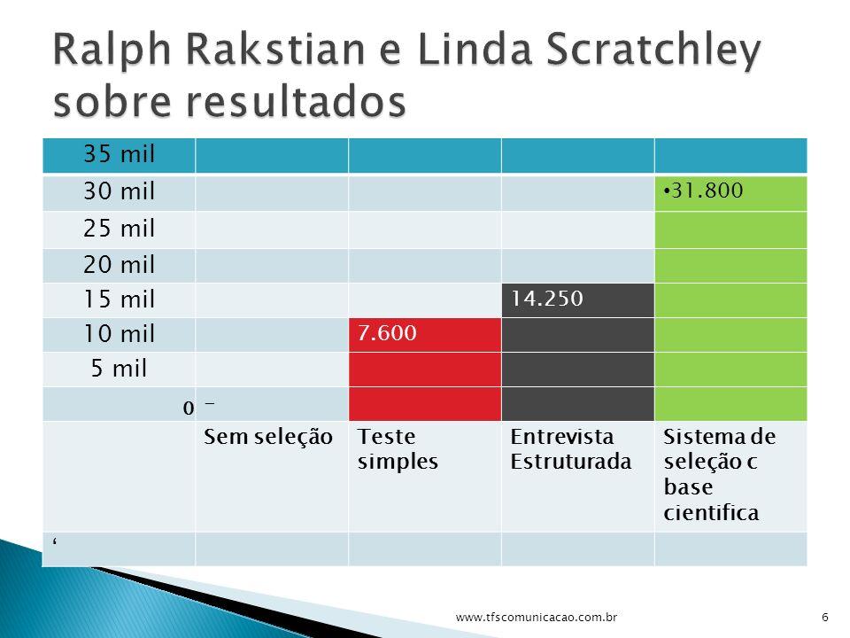 Ralph Rakstian e Linda Scratchley sobre resultados