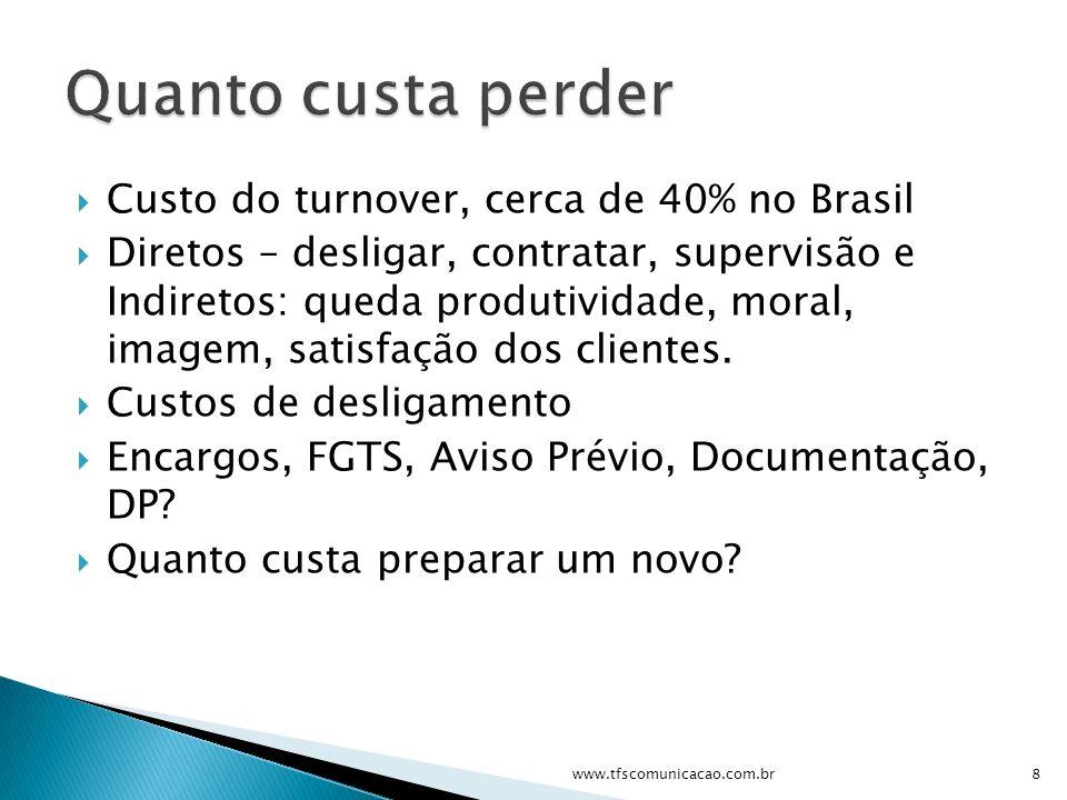 Quanto custa perder Custo do turnover, cerca de 40% no Brasil