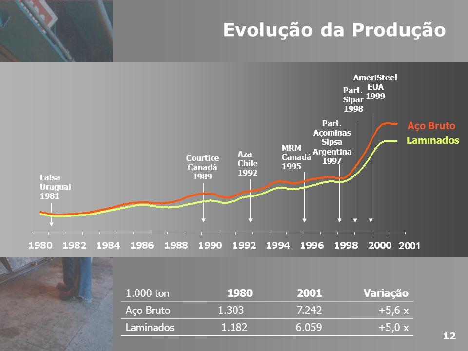 Evolução da Produção 1.000 ton 1980 2001 Variação Aço Bruto 1.303