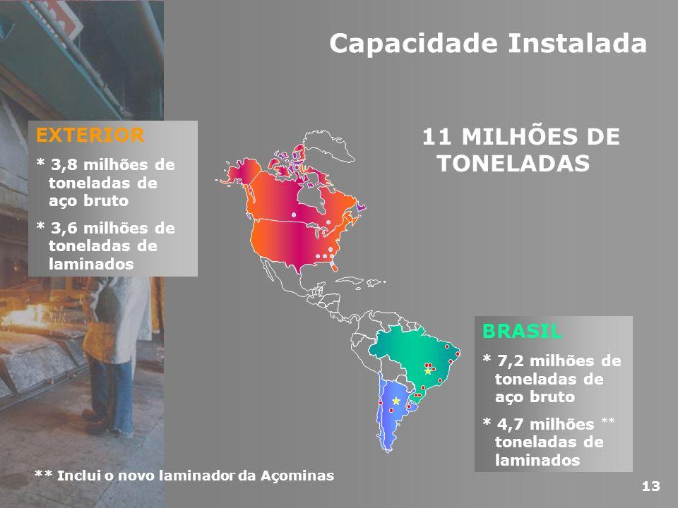 Capacidade Instalada 11 MILHÕES DE TONELADAS EXTERIOR BRASIL