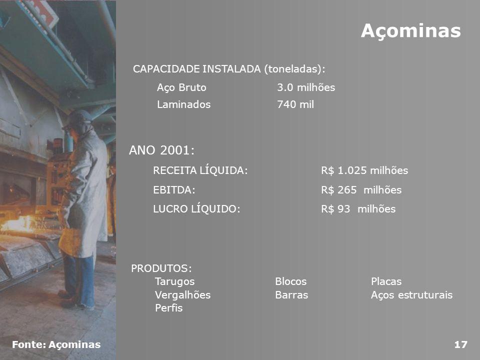 Açominas ANO 2001: CAPACIDADE INSTALADA (toneladas):