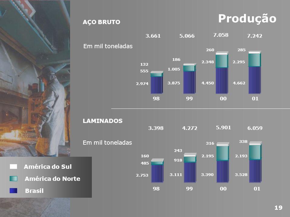 Produção AÇO BRUTO Em mil toneladas LAMINADOS Em mil toneladas