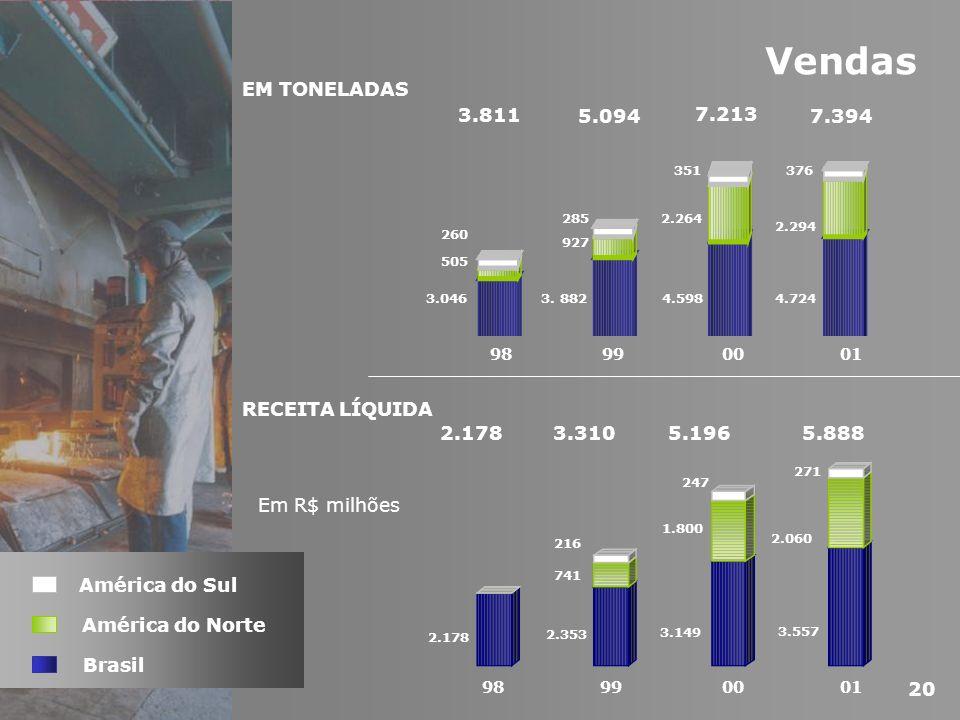 Vendas EM TONELADAS 3.811 5.094 7.213 7.394 RECEITA LÍQUIDA 5.888