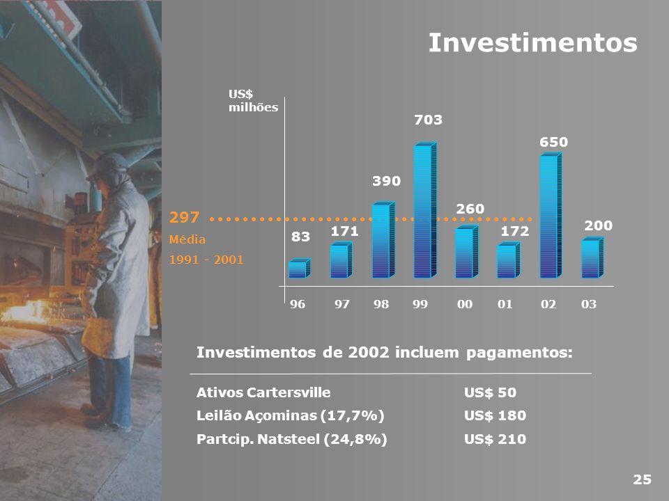 Investimentos 297 Investimentos de 2002 incluem pagamentos: 83 171 390