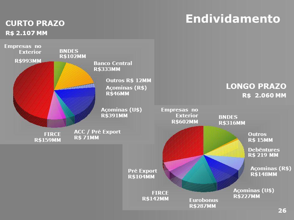 Endividamento CURTO PRAZO LONGO PRAZO R$ 2.107 MM R$ 2.060 MM 26 BNDES