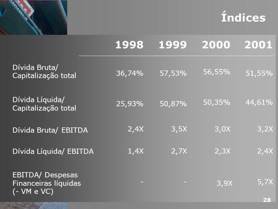 Índices 1998 1999 2000 2001 Dívida Bruta/ Capitalização total 36,74%