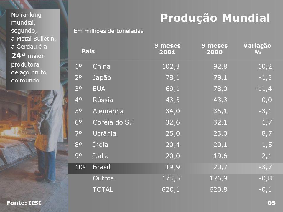No ranking mundial, segundo, a Metal Bulletin, a Gerdau é a 24ª maior produtora de aço bruto do mundo.