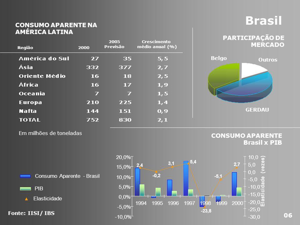 Crescimento médio anual (%)