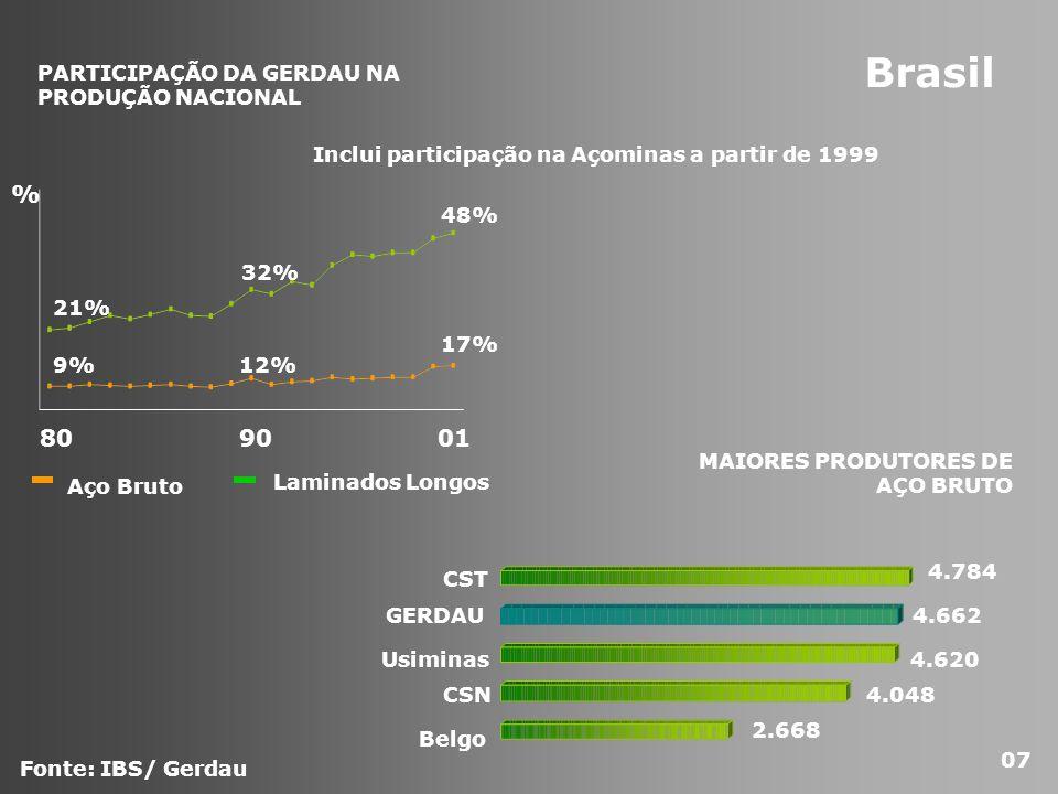 Brasil 80 90 01 % PARTICIPAÇÃO DA GERDAU NA PRODUÇÃO NACIONAL