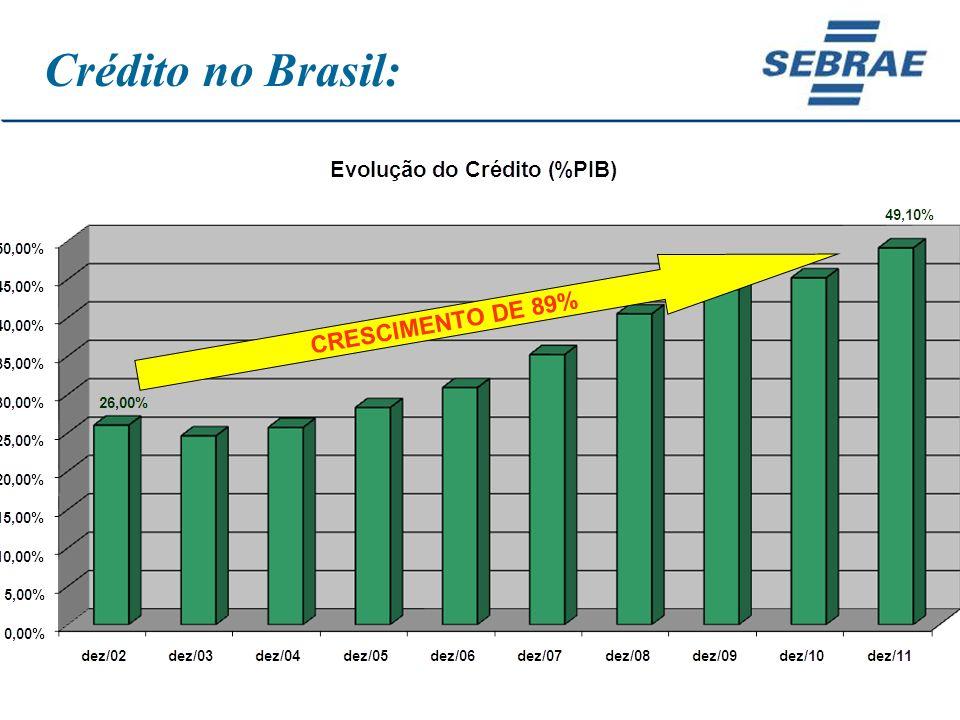 Crédito no Brasil: CRESCIMENTO DE 89%