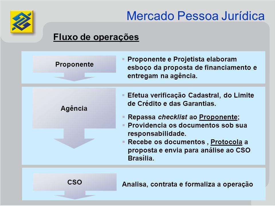 Mercado Pessoa Jurídica