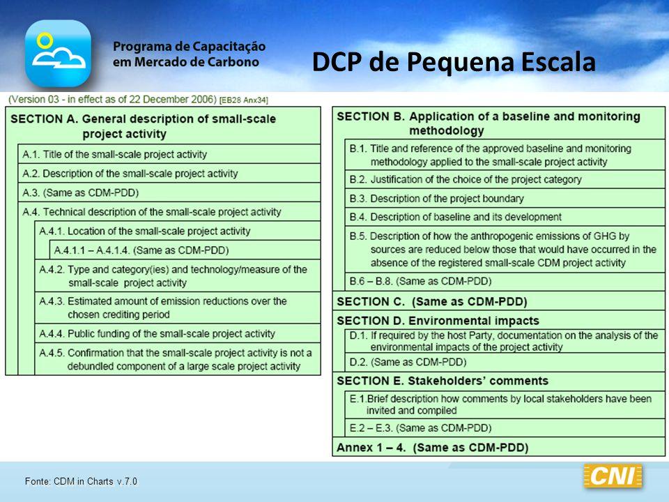 DCP de Pequena Escala Fonte: CDM in Charts v.7.0
