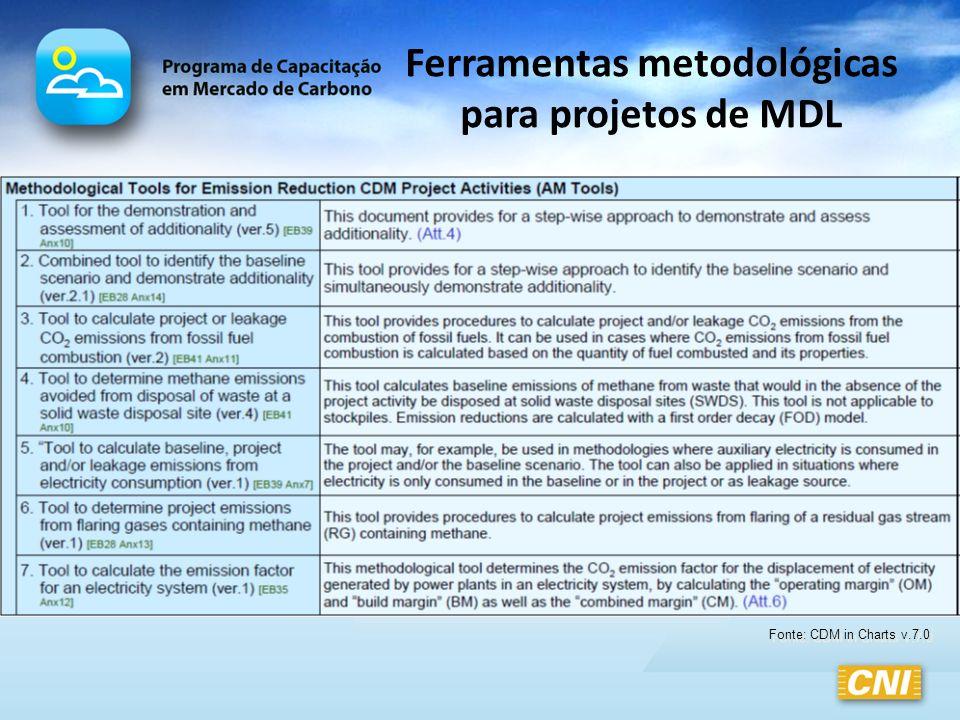 Ferramentas metodológicas para projetos de MDL