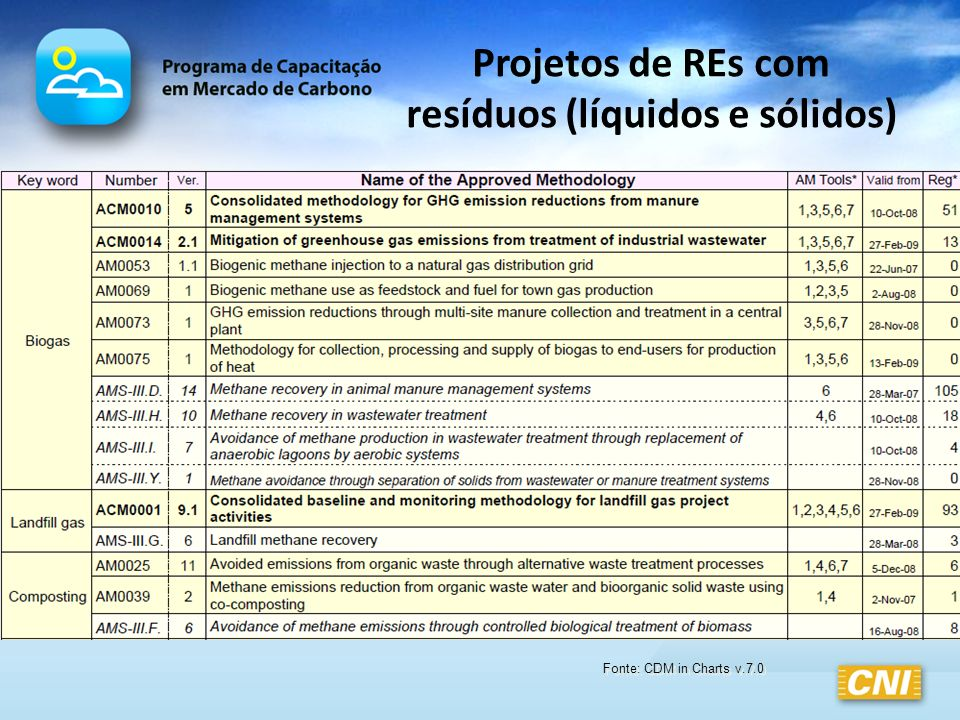 Projetos de REs com resíduos (líquidos e sólidos)