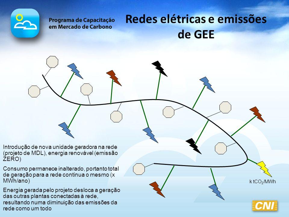 Redes elétricas e emissões de GEE