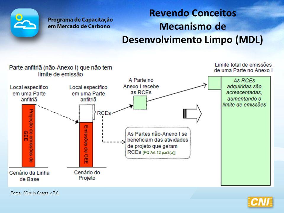 Revendo Conceitos Mecanismo de Desenvolvimento Limpo (MDL)