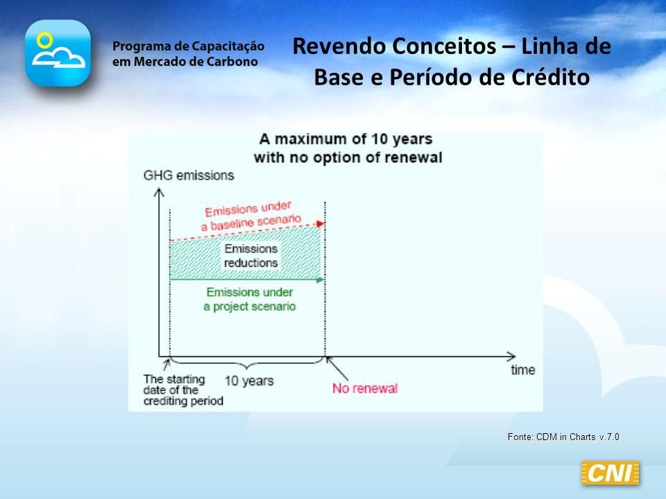 Revendo Conceitos – Linha de Base e Período de Crédito