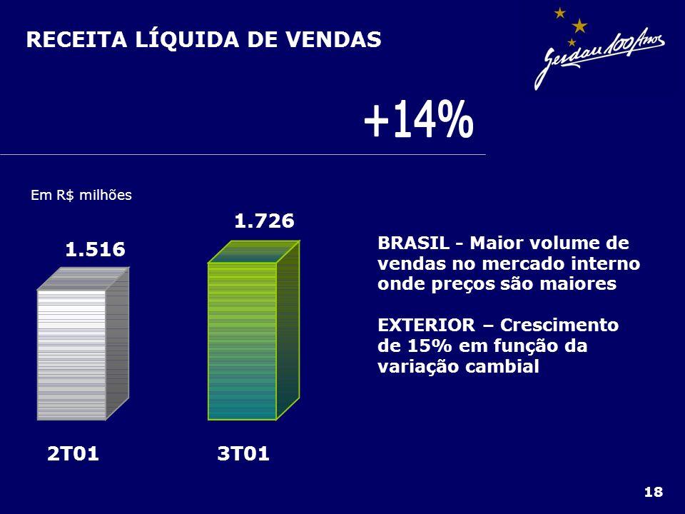 +14% RECEITA LÍQUIDA DE VENDAS 3T01 2T01 1.726 1.516
