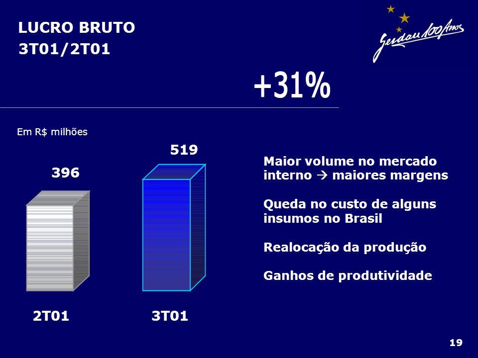 LUCRO BRUTO 3T01/2T01. +31% Em R$ milhões. 3T01. 2T01. 519. 396. Maior volume no mercado interno  maiores margens.