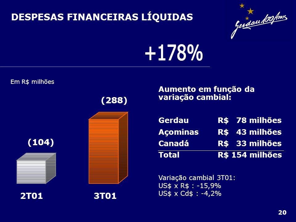 +178% DESPESAS FINANCEIRAS LÍQUIDAS 3T01 2T01 (288) (104)