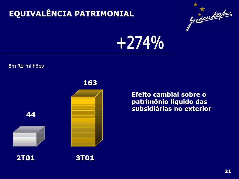 +274% EQUIVALÊNCIA PATRIMONIAL 3T01 2T01 163 44