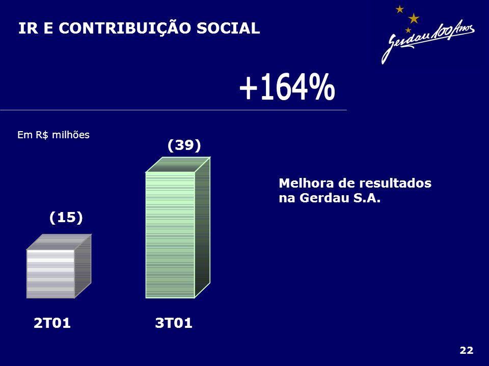 +164% IR E CONTRIBUIÇÃO SOCIAL 3T01 2T01 (15) (39)