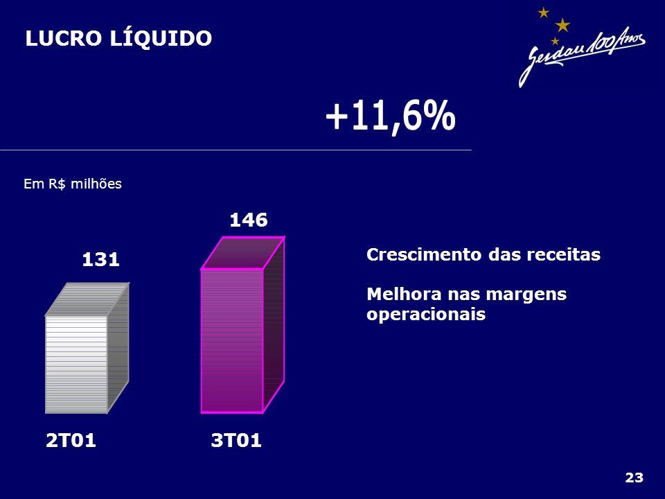 +11,6% LUCRO LÍQUIDO 3T01 2T01 131 146 Crescimento das receitas