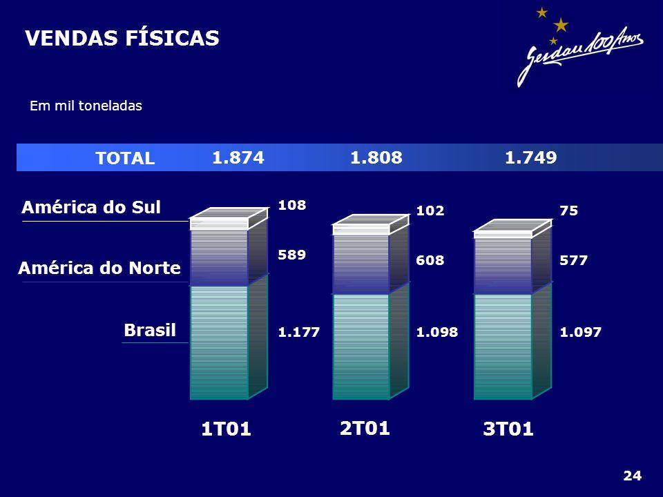 VENDAS FÍSICAS 3T01 2T01 1T01 TOTAL 1.874 1.808 1.749 Brasil