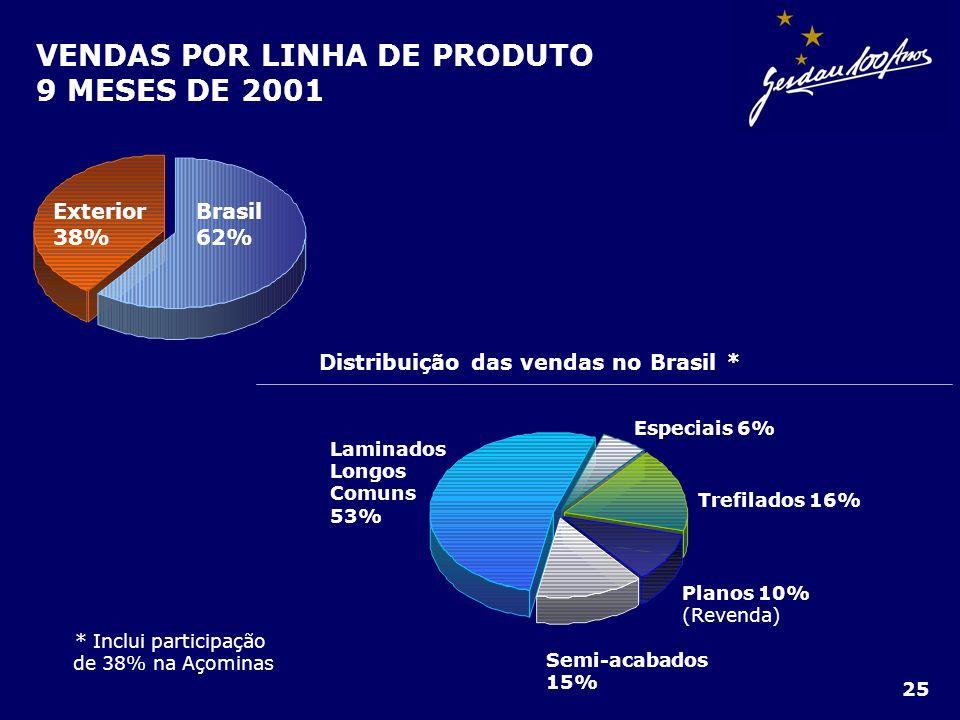 * Inclui participação de 38% na Açominas