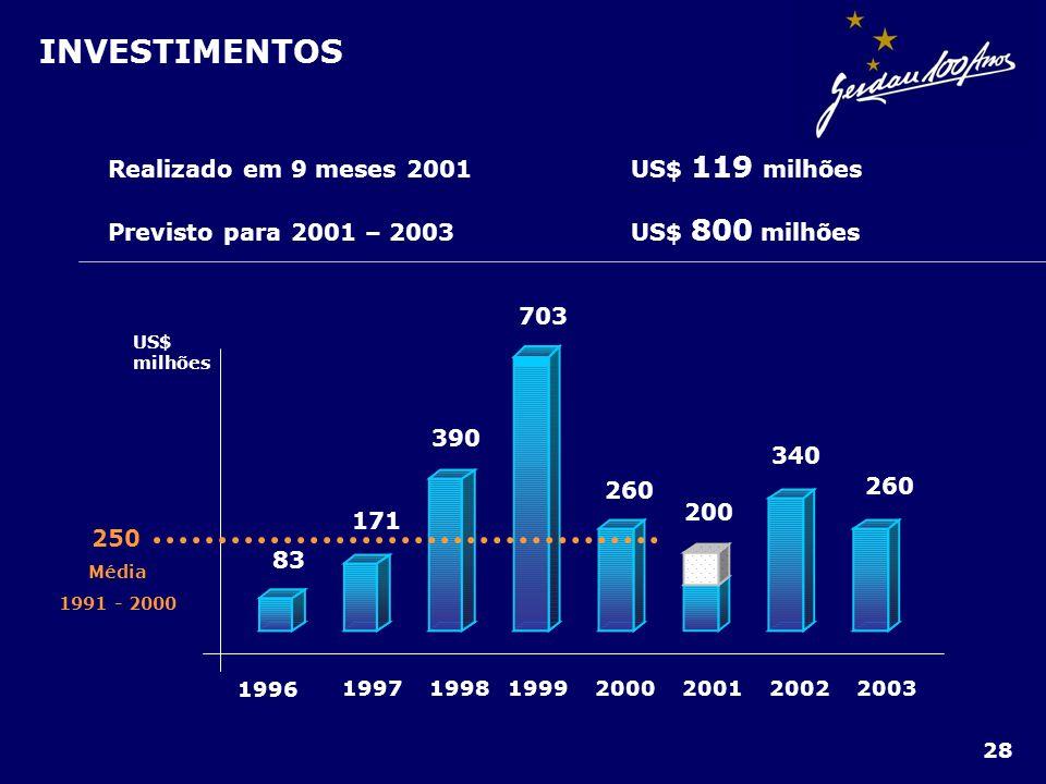 INVESTIMENTOS Realizado em 9 meses 2001 US$ 119 milhões