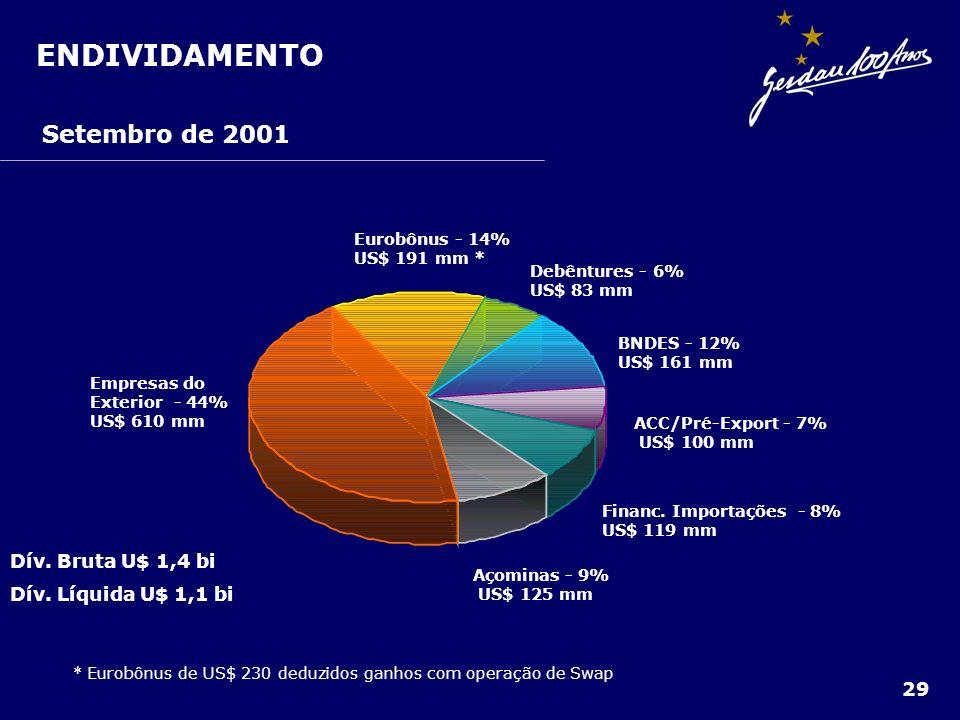 * Eurobônus de US$ 230 deduzidos ganhos com operação de Swap