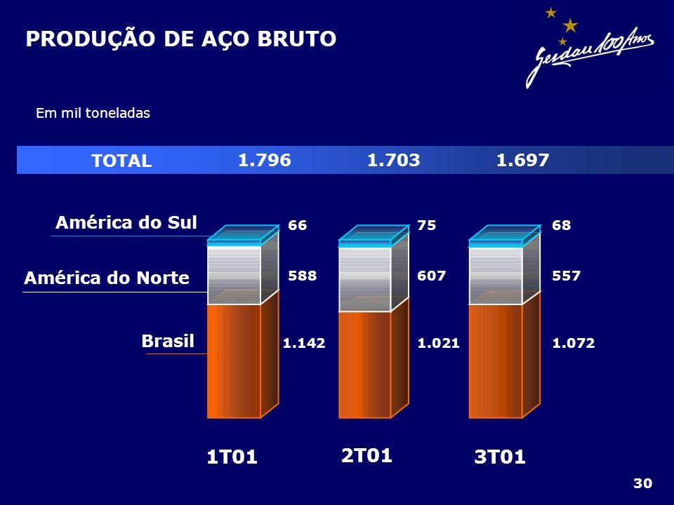 PRODUÇÃO DE AÇO BRUTO 3T01 2T01 1T01 Brasil América do Norte