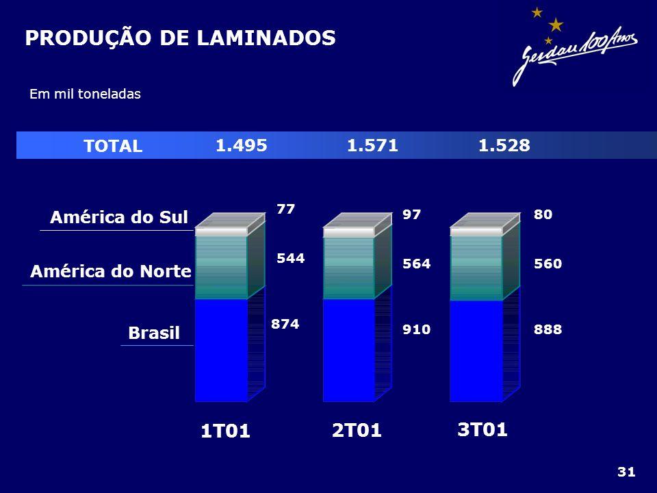 PRODUÇÃO DE LAMINADOS 1T01 2T01 3T01 Brasil América do Norte