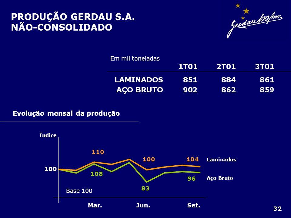 PRODUÇÃO GERDAU S.A. NÃO-CONSOLIDADO Evolução mensal da produção