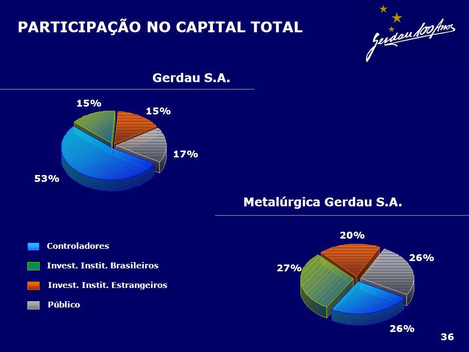 PARTICIPAÇÃO NO CAPITAL TOTAL