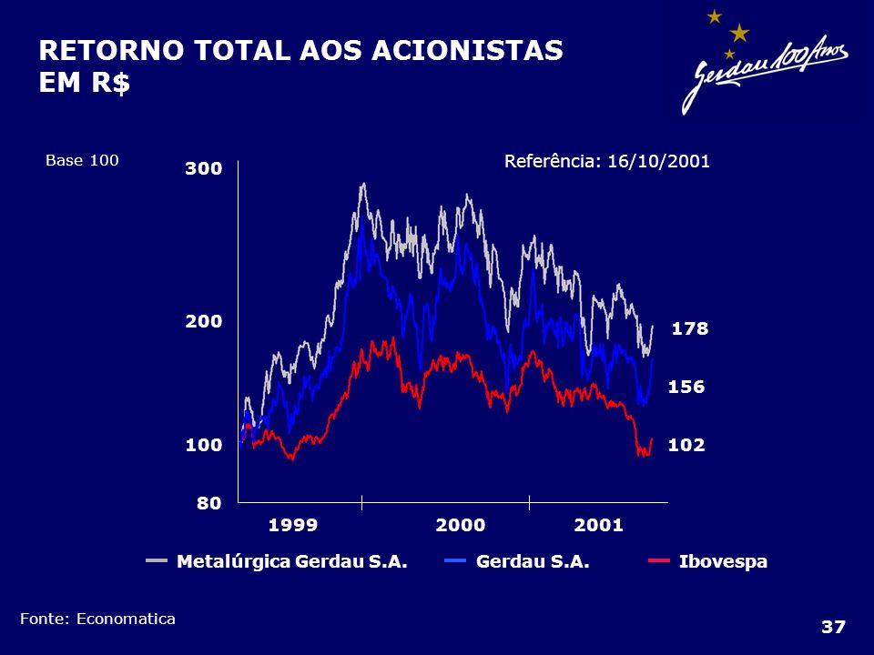 RETORNO TOTAL AOS ACIONISTAS EM R$