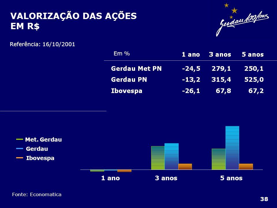 VALORIZAÇÃO DAS AÇÕES EM R$
