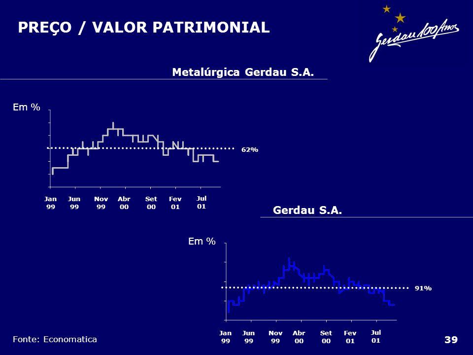PREÇO / VALOR PATRIMONIAL