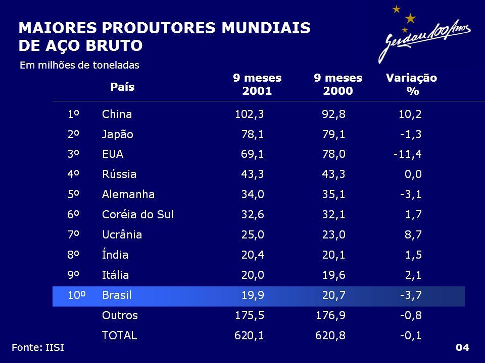 MAIORES PRODUTORES MUNDIAIS DE AÇO BRUTO