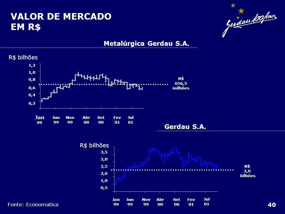 VALOR DE MERCADO EM R$ Metalúrgica Gerdau S.A. Gerdau S.A. R$ bilhões