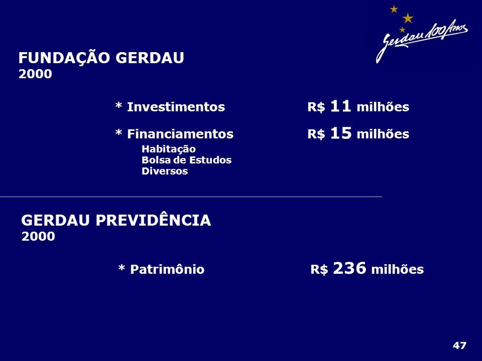 FUNDAÇÃO GERDAU GERDAU PREVIDÊNCIA 2000 * Investimentos R$ 11 milhões