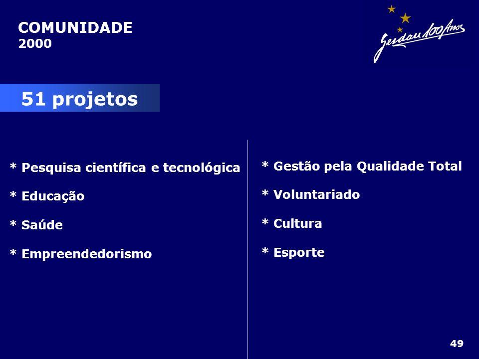 51 projetos COMUNIDADE 2000 * Gestão pela Qualidade Total
