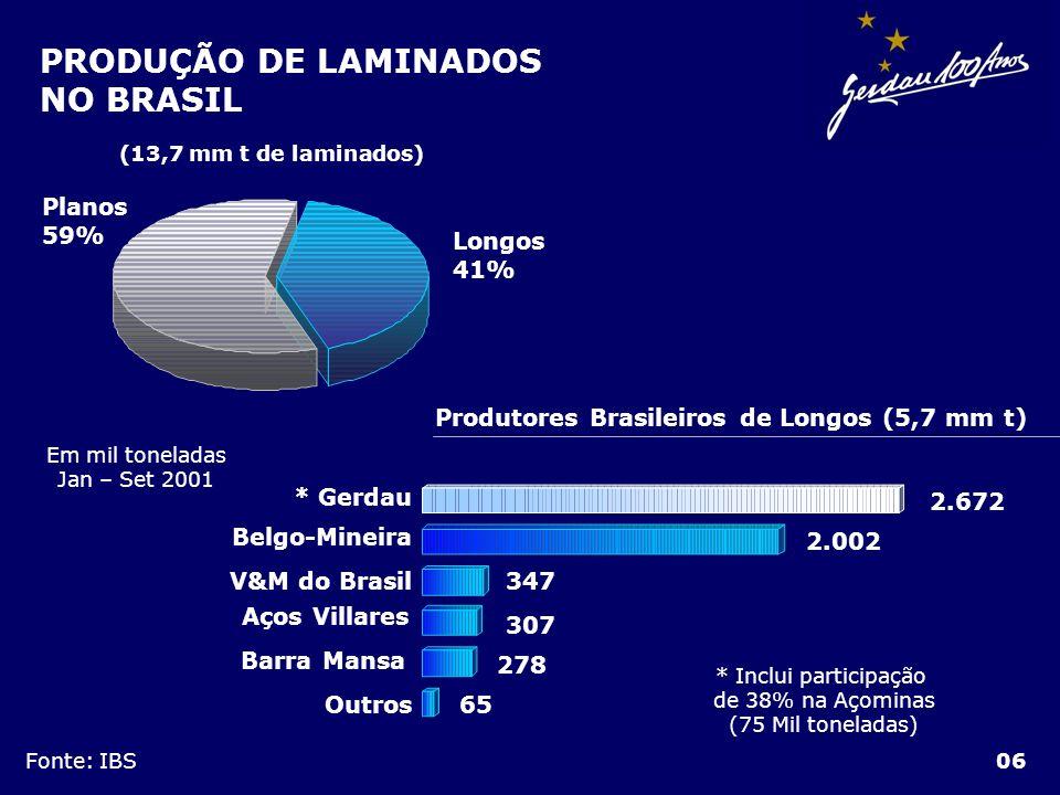 * Inclui participação de 38% na Açominas (75 Mil toneladas)